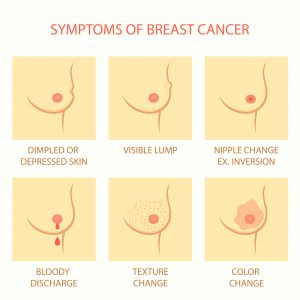 Early Signs And Symptoms Of Breast Cancer In Women Health